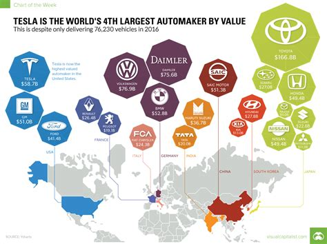 A Glimpse Into The Future? Top Automakers By Market Value 2017