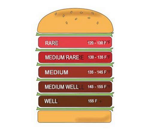 medium burger temp top 28 burger temperature ground beef safe handling and cooking food safety news tips n