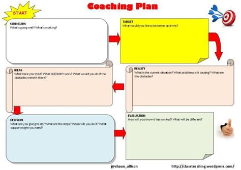 coaching models images  pinterest therapy