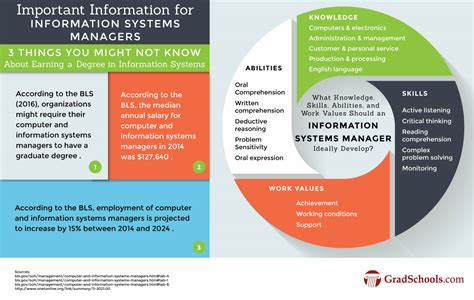 Top Information Systems Doctorate Degrees & Graduate