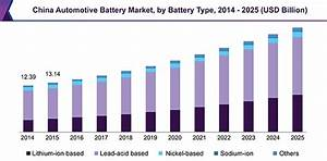 Automotive Battery Market | Industry Growth, Trends and ...