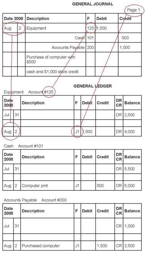 accounting templates   files basics