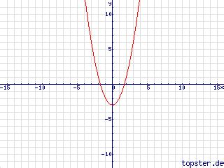 function graph   function