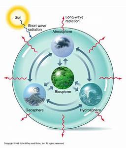 Our Planet  The Four Spheres
