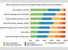 Social Media Marketing on a Budget The 4Step Approach