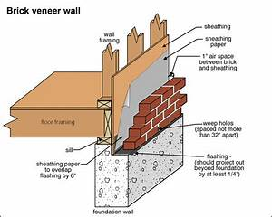 » Brick Houses – Solid Masonry vs. Brick Veneer