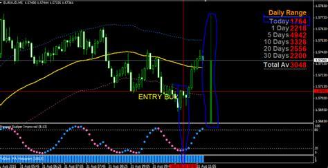Forex Strategies Resources. Trading Method. Trading systems. Forex Trading-free forex trading signals and FX Forecast - Forex Strategies - Forex Resources...