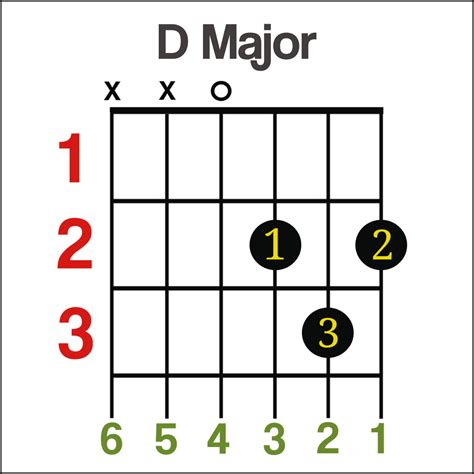 guitar chords  beginners