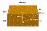 震源と震央|【大地の変化】の達人