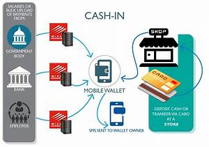 Mobile Payment  Nuovi Metodi Di Pagamento Online