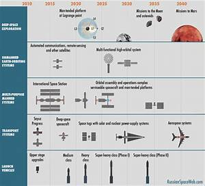 Space Exploration Timeline 1781 (page 2) - Pics about space