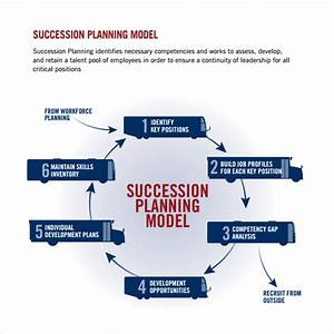Ceo succession planning template templates resume for Employee succession planning template