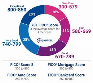 Credit Score Range Chart 2019 What Are The Different Credit Score Ranges Experian