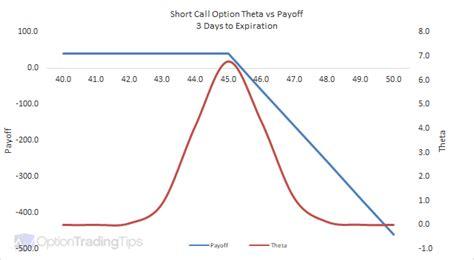 Short Call Option