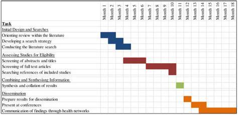 gantt chart depicting  expected time frame