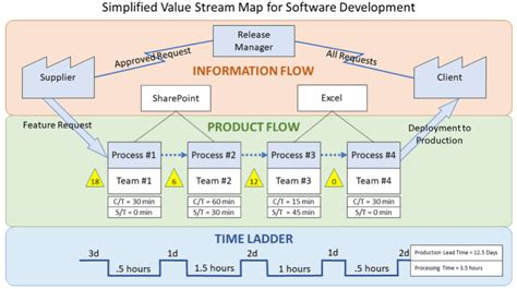 stream mapping vsm benefits process