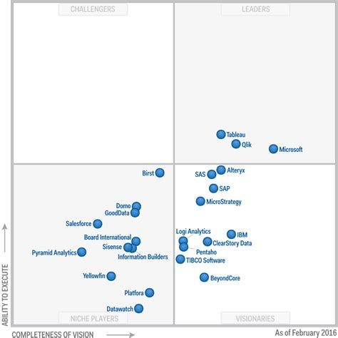 Gartner Magic Quadrant 2016  The Bi Landscape Has Finally. Ma Educational Technology Smith Alarm System. Honda Odyssey Oil Change Raw Natural Dog Food. Source Healthcare Analytics Inc. British Columbia Car Insurance. How Much Life Insurance Coverage Do I Need. Patriot America Visitor Insurance. Boston University Master Of Public Health. Where To Buy Moving Straps Recommend Me Music