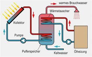 Gas Durchlauferhitzer Kosten : lheizung solar heiz lverbrauch reduzieren ~ Markanthonyermac.com Haus und Dekorationen