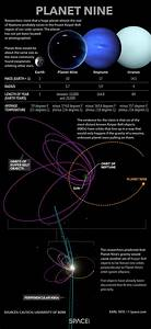 Plan(et) 9 from outer space: What the still-hypothetical ...