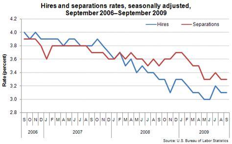 bureau of labor statistics 2 9 million fewer openings today employment separations