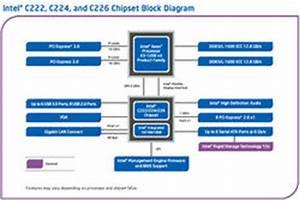 Intel C220 Chipsets