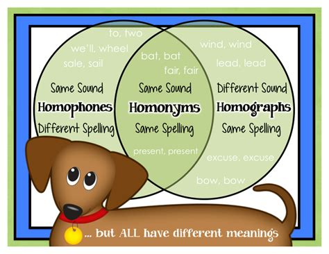 Kearson's Classroom Homophones, Homonyms & Homographs