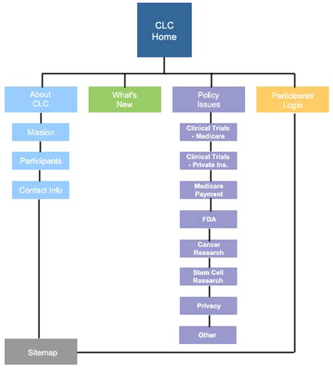 Why You Should Have Sitemap Inbusiness Inc