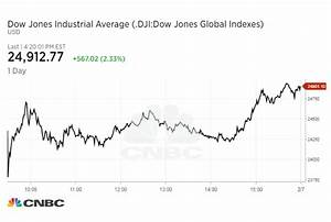 Dow closes 567 points higher after crazy market swings