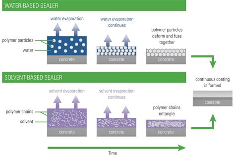 water  solvent based sealers concrete construction