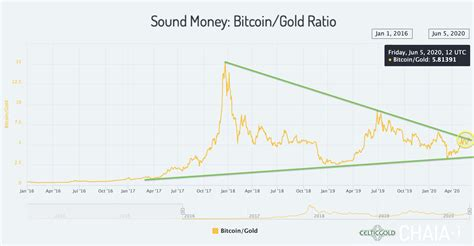 Dollar falling — all while trading back above $16,000. June 11th 2020, Bitcoin - Crack-Up Boom Will Force The ...