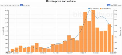 bitcoin price  trading volumes    connection