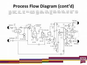 Process Diagrams Lecture