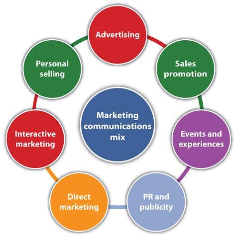 integrated marketing communication tools marketing