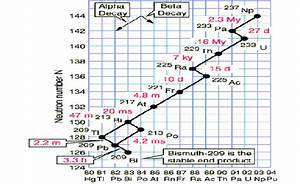 The Decay Series Of Neptunium   237 Np   Tykva And Berg