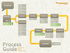 How We Roll: The makespace! Website Design Process Guide ...