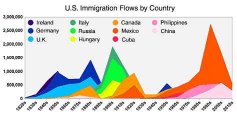 here s everyone who s immigrated to the u s since 1820