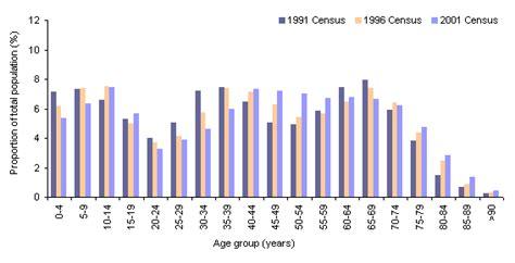 bureau of census and statistics population in eurobodalla shire australia