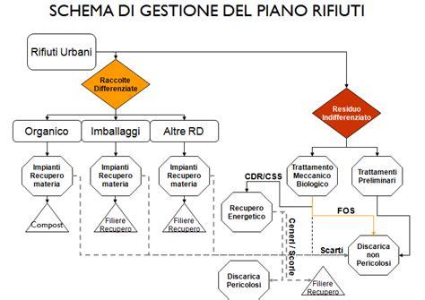 Ufficio Sta Regione Lazio by Regione Lazio Rifiuti