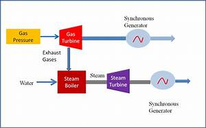 Combined Cycle Power Plant Diagram  Combined  Free Engine