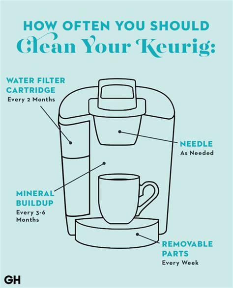 Hamilton coffee maker beach manual brewstation. Keurig Coffee Maker Parts Diagram | Reviewmotors.co