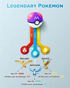 Legendary Pokemon Go Mewtwo Mew Moltres Articuno Zapdos
