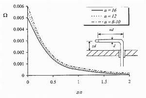 Pitot Static Tube And The Correction Factor Curve