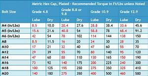Metal Screw Size Chart Ez Read Bolt Torque Chart Metric Gtsparkplugs