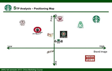 Starbucks China 2012: Overview, Analysis & Recommendations
