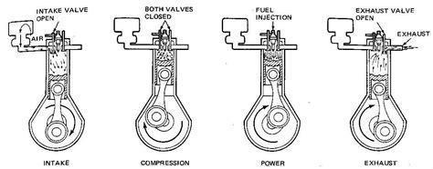 2 Stroke Diesel Engine Diagram