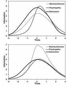 Scale Information Curves  Sics  For Dark Triad Dirty Dozen