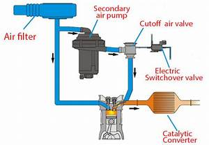 Search Results P0441 Evaporative Emission Control System