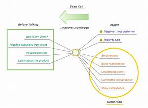 Conceptdraw Mindmap   Brainstorming  Mind Mapping For