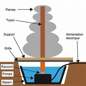 Fontaine Circuit Fermé : comment fabriquer une fontaine de jardin ~ Premium-room.com Idées de Décoration
