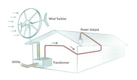 Подробное описание сборки самодельного вертикального ветрогенератора . Синтезгаз